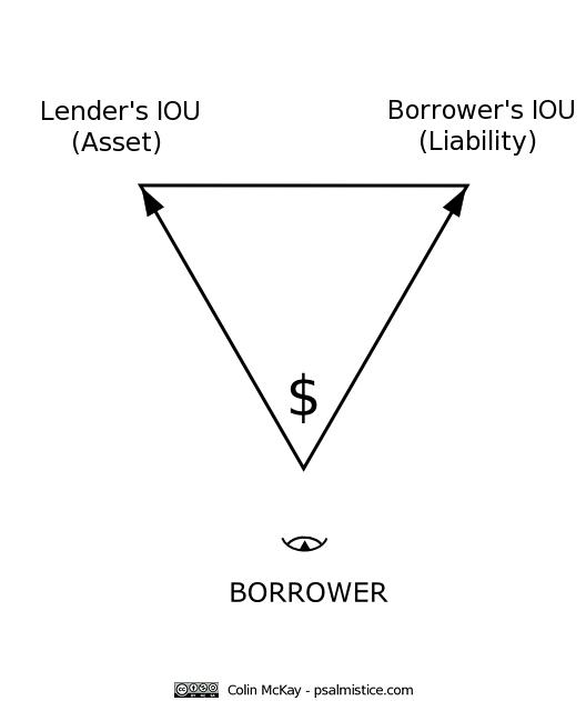 Borrower-transformation-IOU