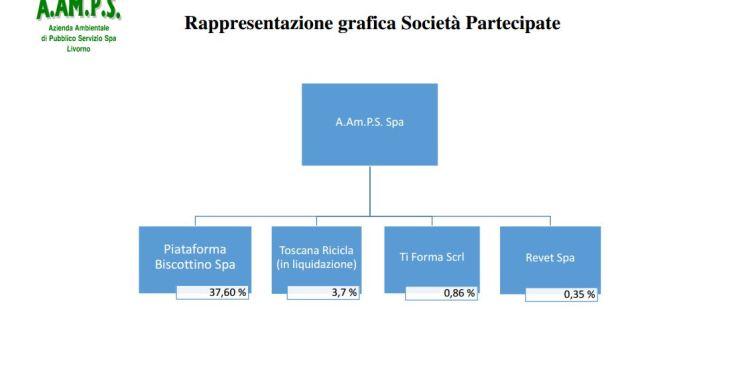 AAMPSpartecipazioni