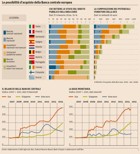 detentori debito pubblico