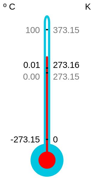 Conversion Celsius - Kelvin (wikimedia)