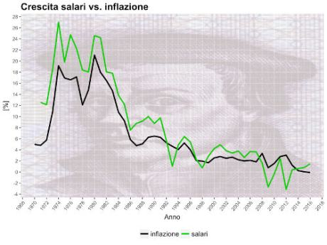 italy inflation salary 1970 20164