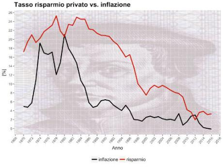italy inflation savings 1970 20161