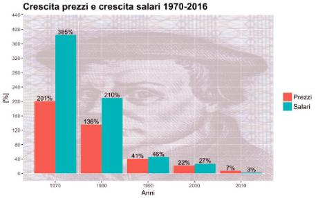 italy price salary growth decade1